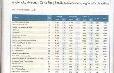 Invercasa Puesto de Bolsa destaca en ranking regional